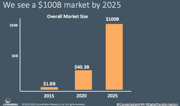AI market estimation by 2025