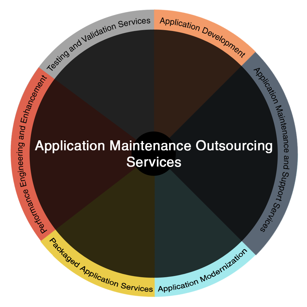 Application Maintenance Outsourcing Services