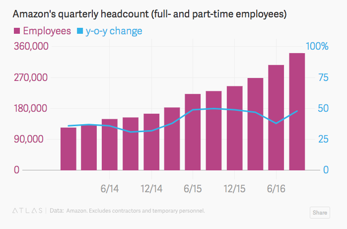Amazon's quarterly headcount
