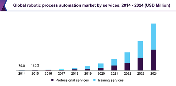 Global robotic process automation market
