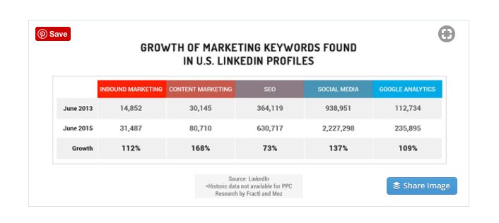 Growth of Marketing keywords found in U.S. LinkedIn profiles