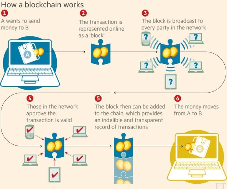 How a blockchain works - process flow chart