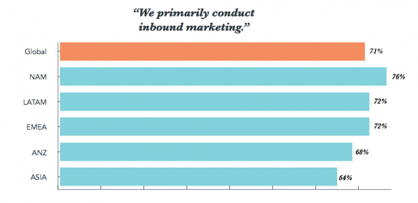 HubSpot's 2017 State of Inbound Report