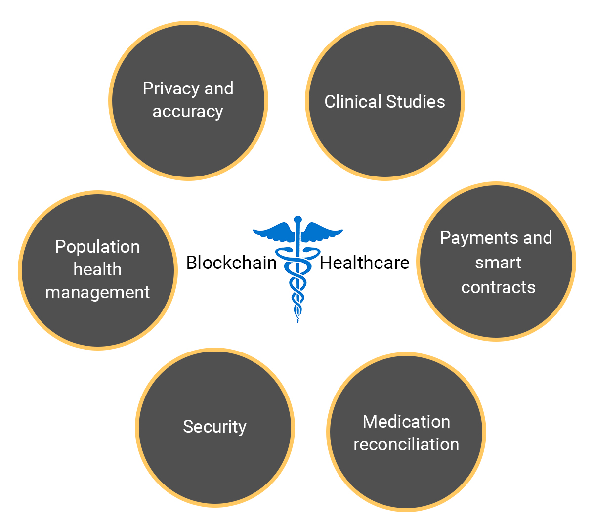 blockchain healthcare cycle