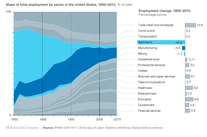 total employment by sector in the United States