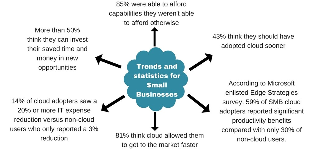 trends and statistics for small businesses