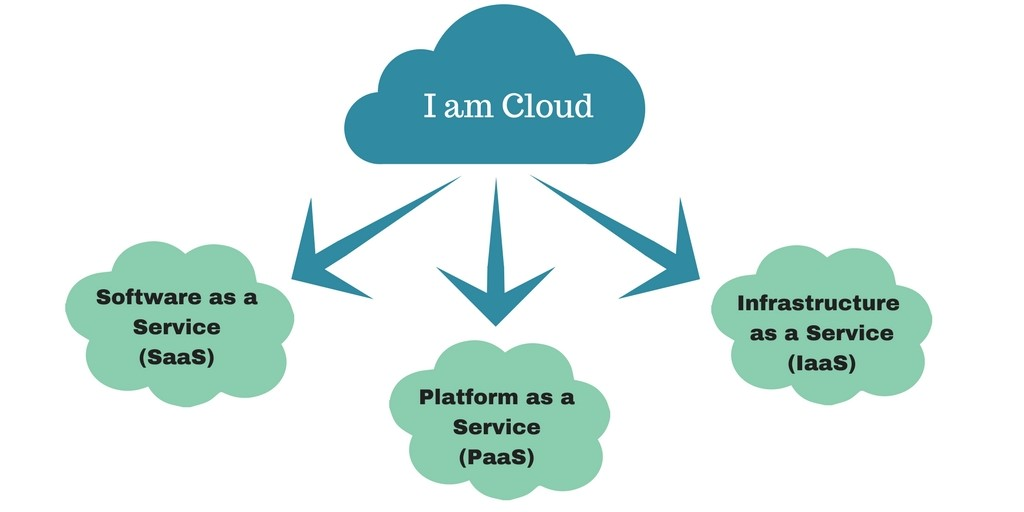 three types of cloud services