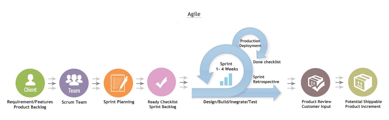 Agile Development life Cycle