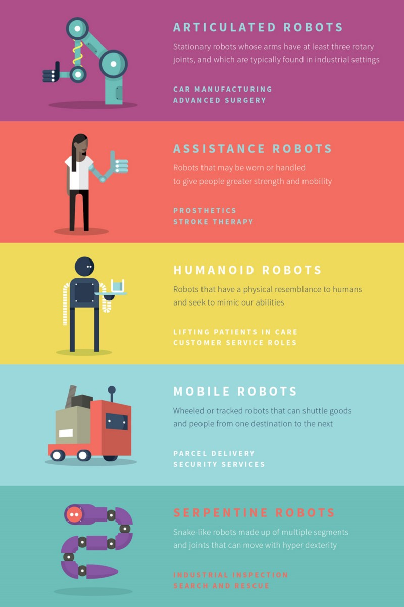 Types of robots inforgraphic