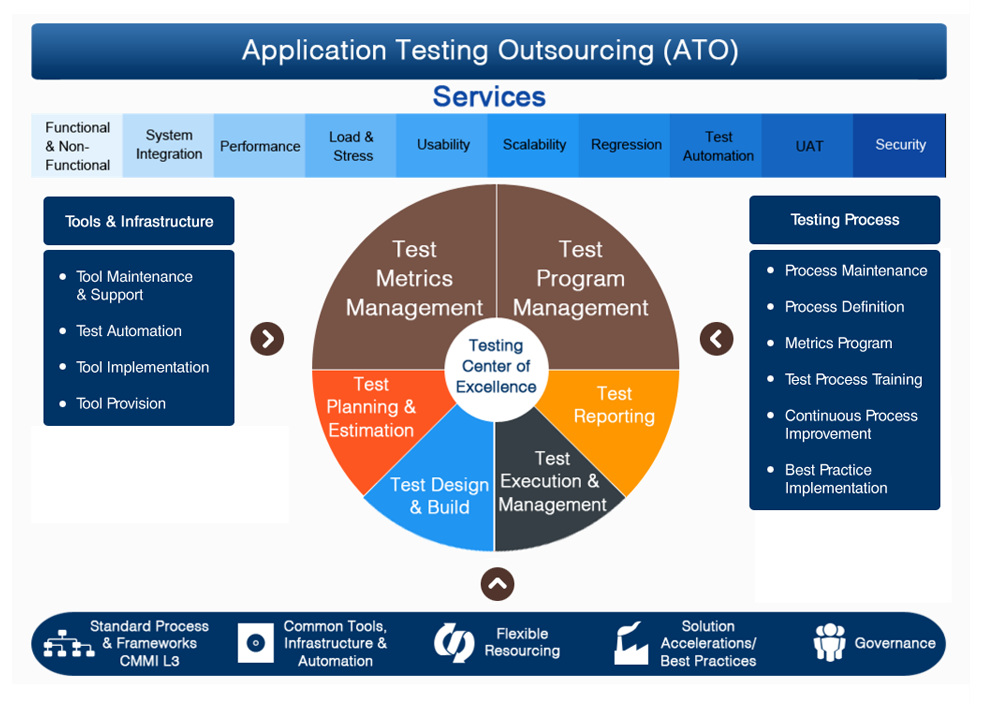 Application Testing Outsourcing
