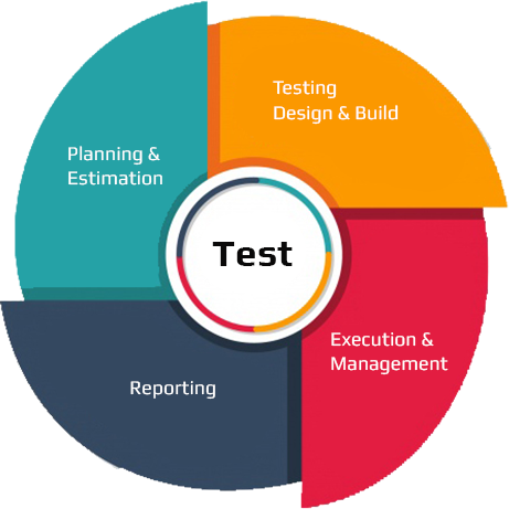 V2Soft's Testing Center of Excellence (TCoE)